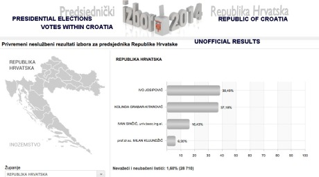 Photo: Screenshot from Croatian Electoral Commission website accessed 29 Dec 2014