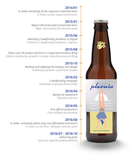 "BRLOG Beer cooperative timeline ""Plavusa means Blond :) Photo: Facebook"